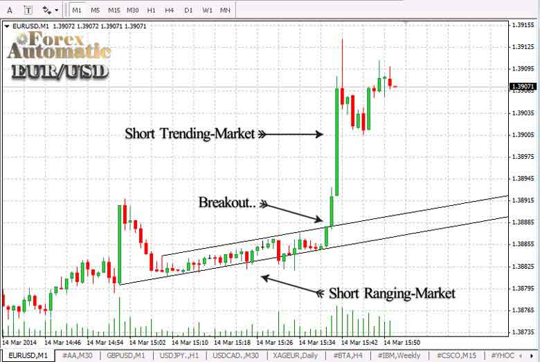 Automated scalping forex